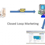 Closed Loop Marketing1 150x150 Salesforce.coms Most Useful Free Marketing Apps From Appexchange