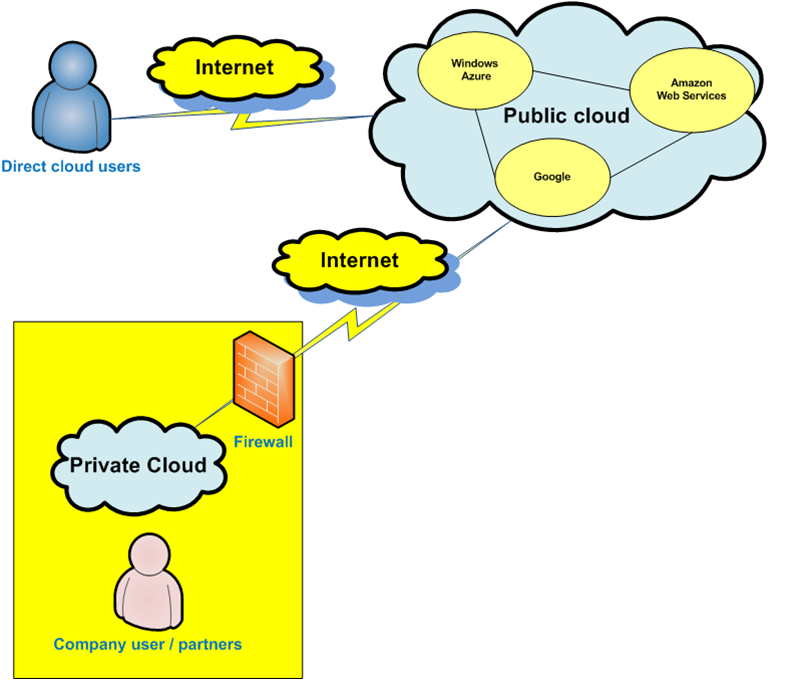 benefit of cloud computing and example Designed to offer the same features and benefits of cloud systems, but removes a number of objections to the cloud computing model including control over enterprise and customer data, worries about security, and issues connected to regulatory compliance.