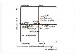 Gartner Magic Quadrant 300x219 Savvis Positioned In Gartners Leaders Quadrant For Cloud Iaas and Web Hosting