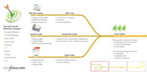 Salesforce Marketing Automation 300x147 Should You Use Salesforce As A Marketing Automation Solution?