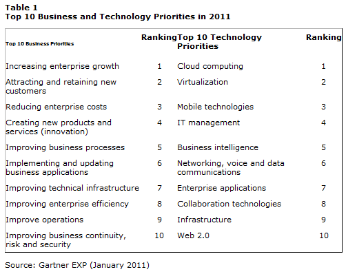 Top 10 Priorities Gartner1 Gartner Survey Finds Cloud Computing Top Priority for CIOs in 2011