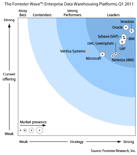 2011 Forrester Wave Forrester Research, Inc. declares Teradata Leader and #1 in Enterprise Data Warehouse Strategy