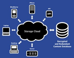 diagram cloud storage 300x236 Comparing TOS of Microsoft, Google, Box, Dropbox: Massive Differences