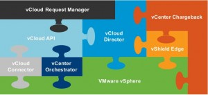 vcloud components 300x137 VMware Introduces Free vCloud Connector