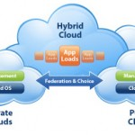 virtualize_hybrid clouds