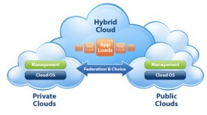 virtualize hybrid clouds 300x167 Virtualized Hybrid Clouds Are Still Far Out