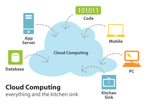 Cloud computing - picture by http://cloudtimes.org