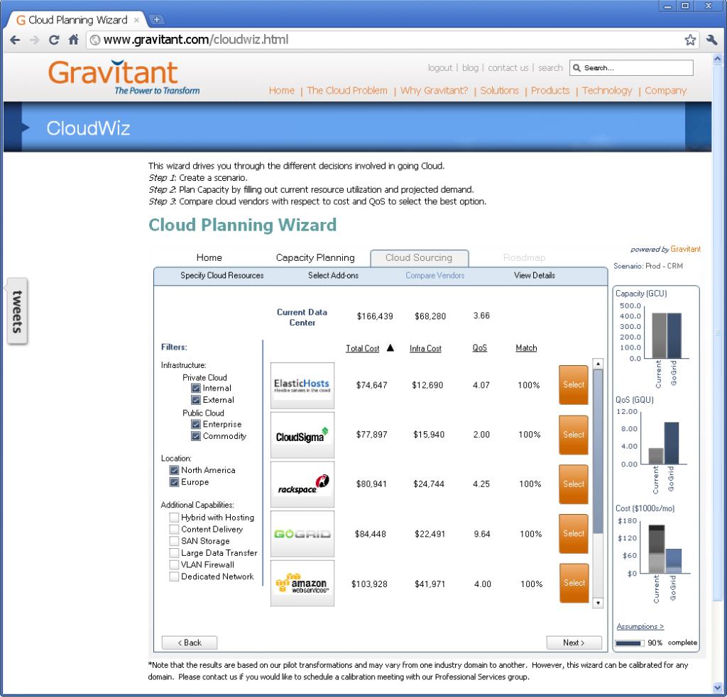 cloudwiz gravitant 1024x983 CloudWiz: Capacity Planning in a Wizard