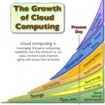 cloud_computing_growth