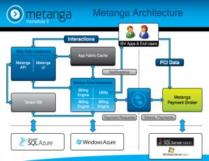 metanga architecture 300x231 MetraTech Introduces Metanga, a SaaS billing solution on Azure