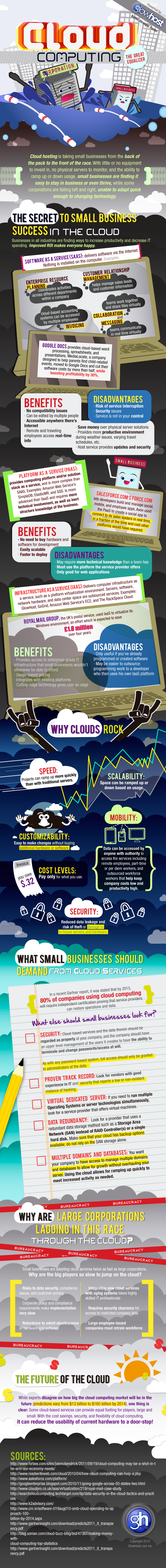 Cloud For SMB Graphic How SMBs Can Prosper In The Cloud