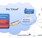 CloudGraphic