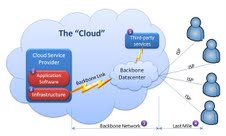 CloudGraphic Cloud Computing: Complex Licensing Issues