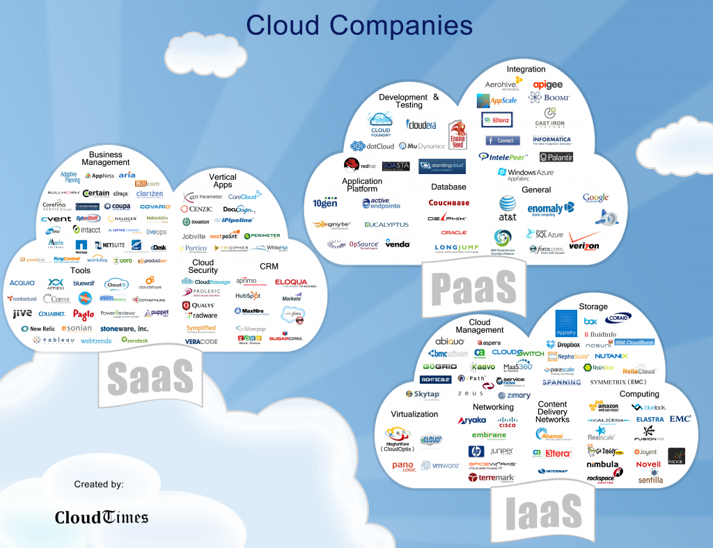 Clouds.cloudtimes 1024x787 Top PaaS, SaaS and IaaS Cloud Companies by CloudTimes