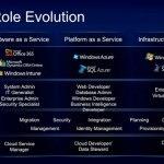 Cloud-Role-Evolution