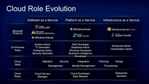 Cloud Role Evolution 300x169 IT Skills Evolution in the Cloud