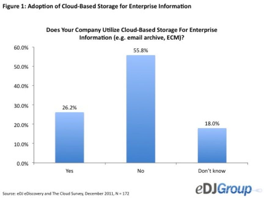 edj figure 1 A Slow Evolution to Cloud Based Information Management