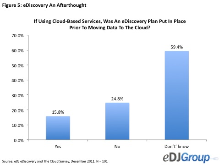 edj figure 5 A Slow Evolution to Cloud Based Information Management