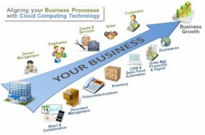 business solutions 300x197 Business Transformation via Cloud Computing