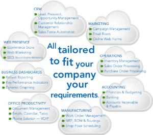 cloud 300x266 What Cloud Service Suits Your Company