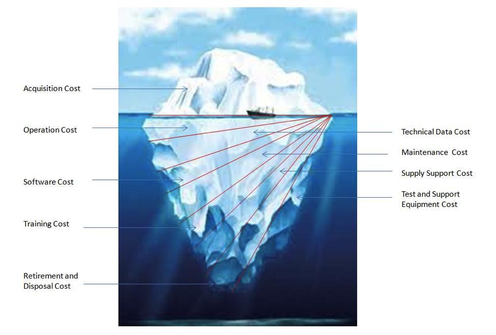 iceberg model Deciphering the Iceberg Model for Cloud Costing