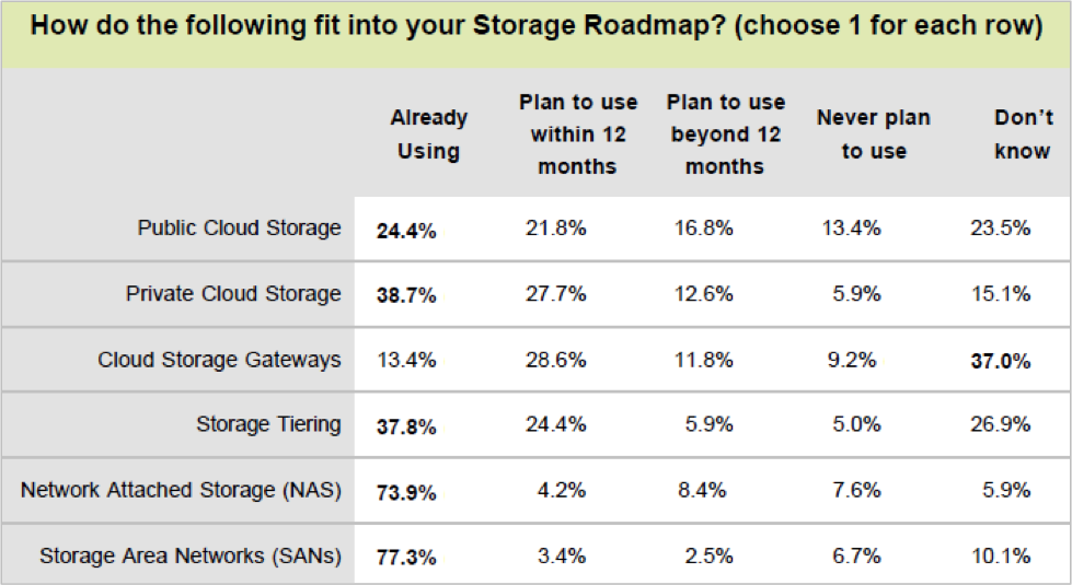 storage roadmap How Businesses are and will be using Cloud Storage   Survey