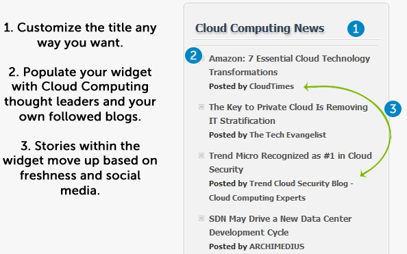 cloudcomputing widget screenshot Finding Cloud Computing News Has Never Been Easier