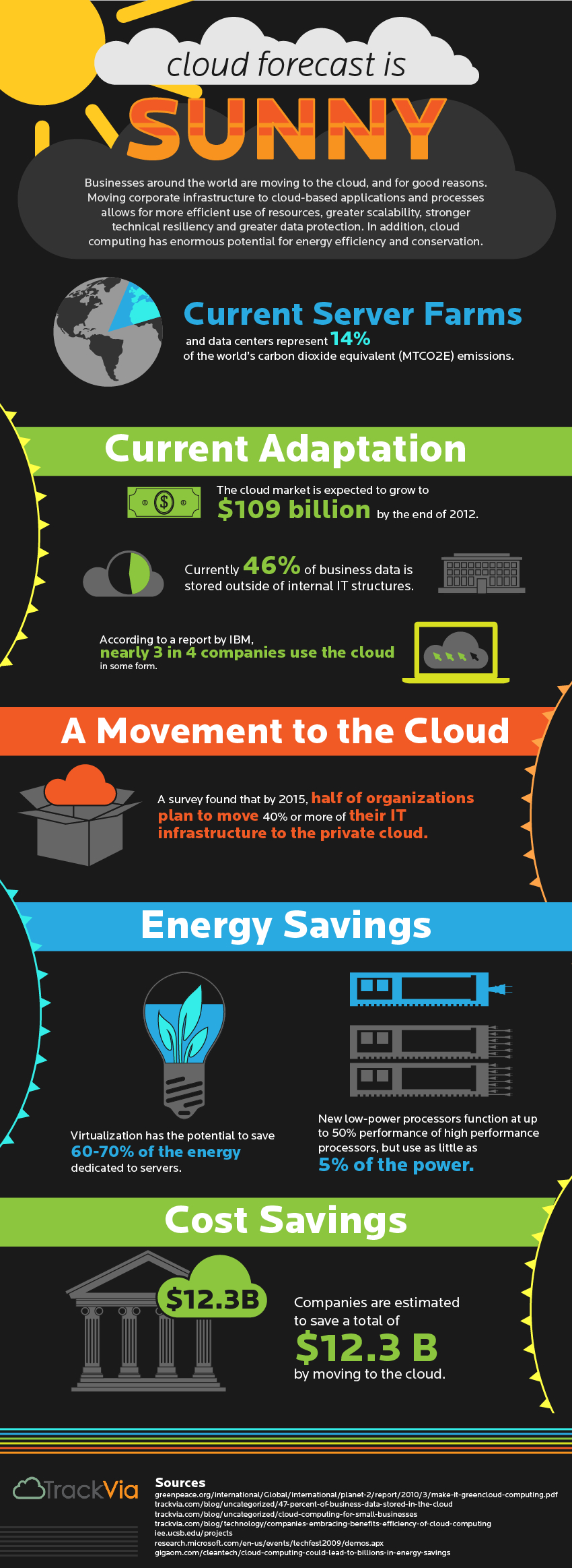 TrackVia CloudComputing Cloud Forecast is Sunny   Infographic