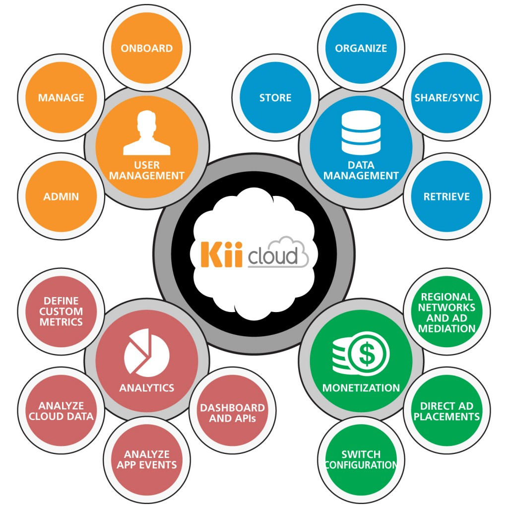 Kii Cloud 1024x1024 Kii Launches its Cloud and Analytics Solutions, Helping Developers Grow Applications into Global Businesses