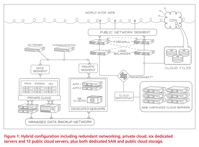 rackspace hybrid cloud Rackspace Study: The Case for the Hybrid Cloud