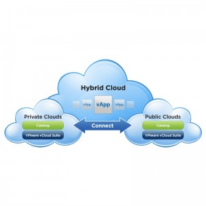 vmware vcloud hybrid square 300x300 VMware vCloud Challenges Amazon with Hybrid Service